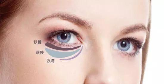 長眼袋應該怎麽去除